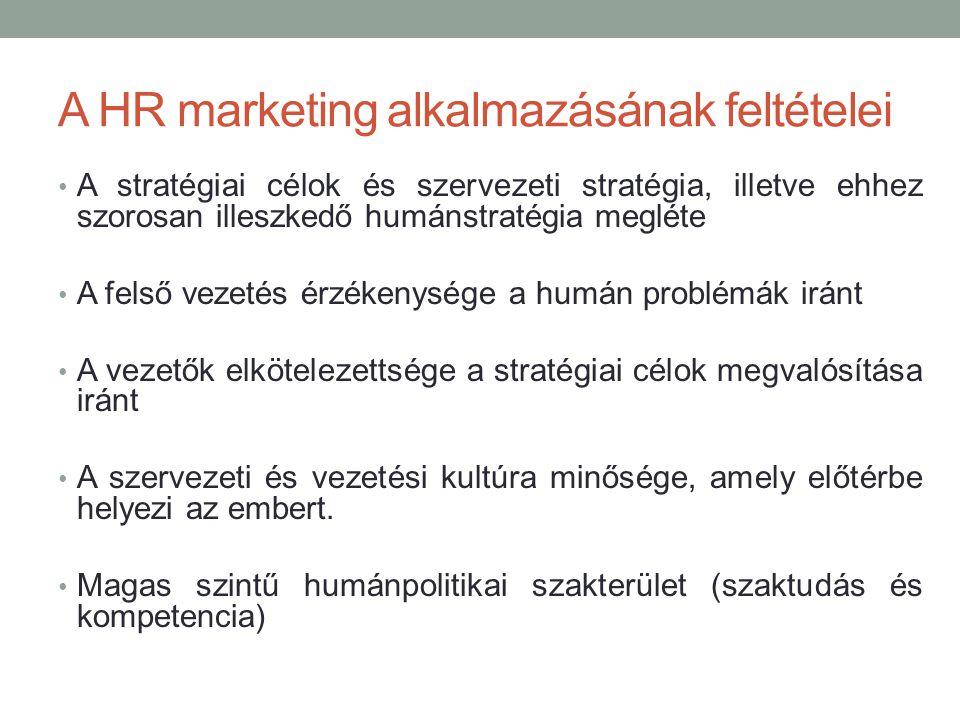 A HR marketing alkalmazásának feltételei