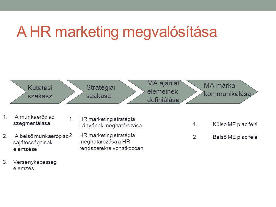 A HR marketing megvalósítása