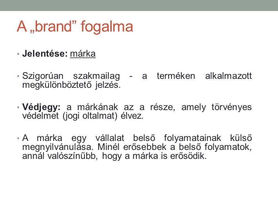 """A """"brand fogalma Jelentése: márka"""