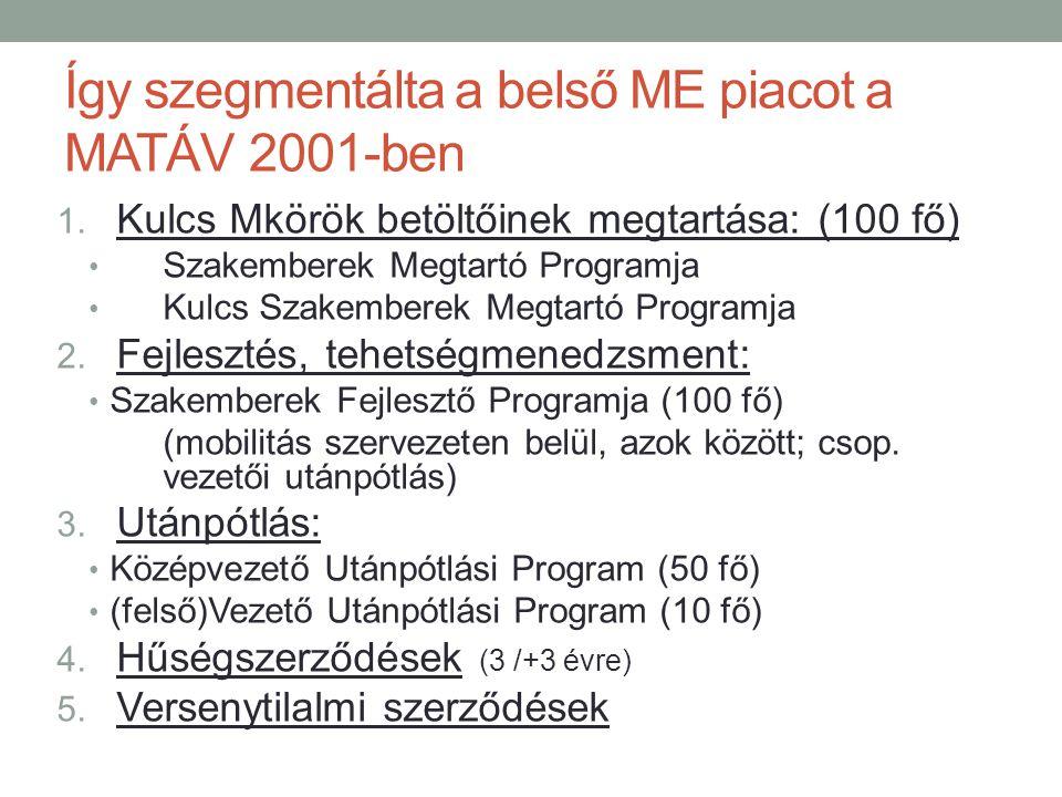 Így szegmentálta a belső ME piacot a MATÁV 2001-ben