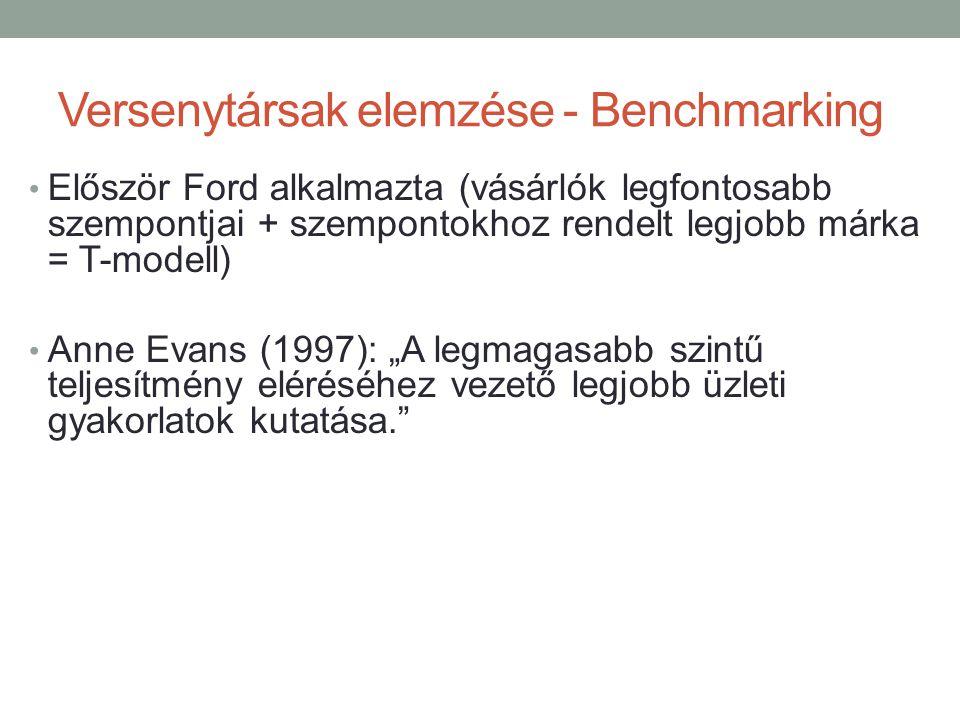 Versenytársak elemzése - Benchmarking