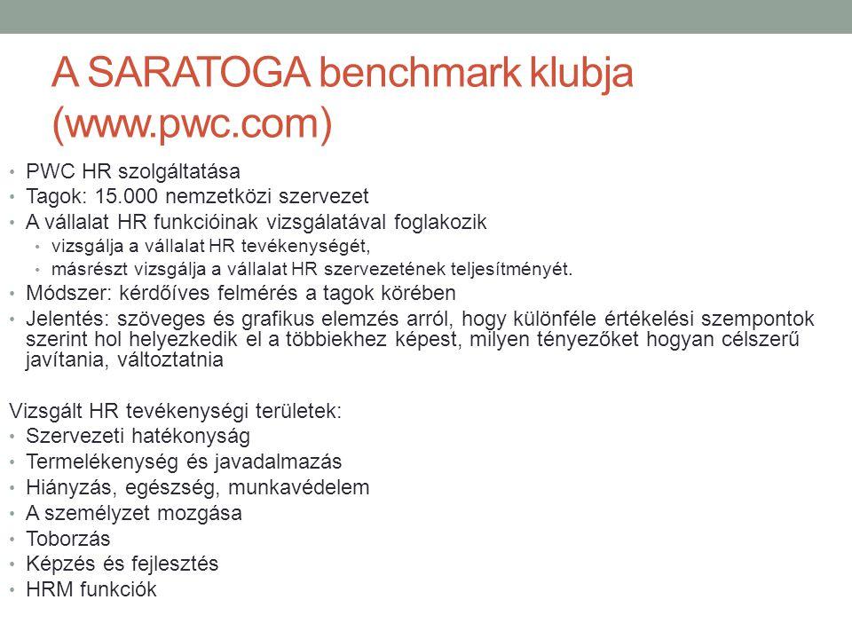 A SARATOGA benchmark klubja (www.pwc.com)