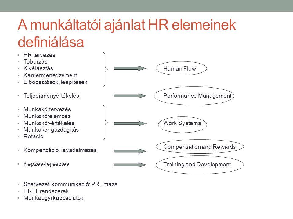 A munkáltatói ajánlat HR elemeinek definiálása