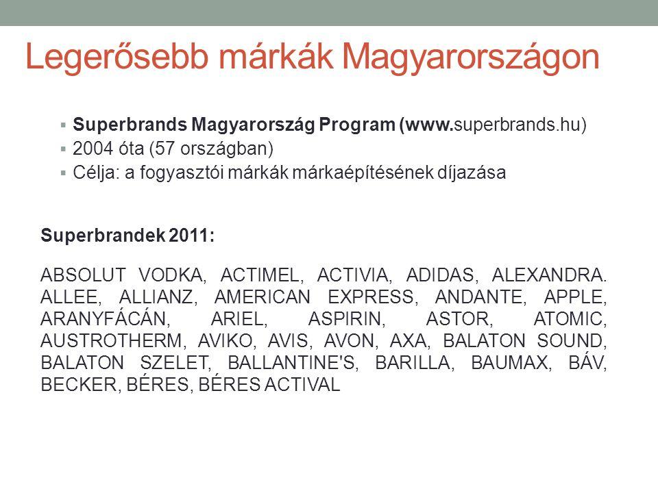 Legerősebb márkák Magyarországon