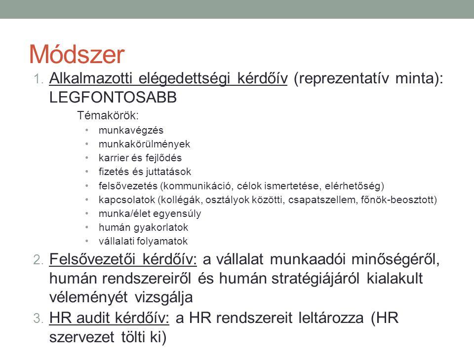 Módszer Alkalmazotti elégedettségi kérdőív (reprezentatív minta): LEGFONTOSABB. Témakörök: munkavégzés.