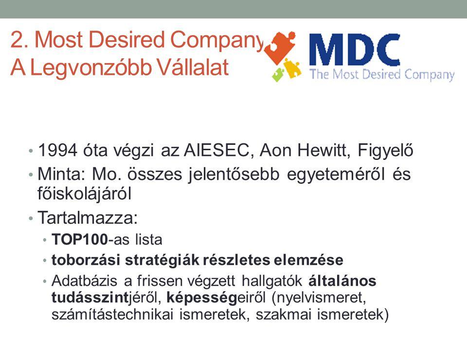 2. Most Desired Company – A Legvonzóbb Vállalat