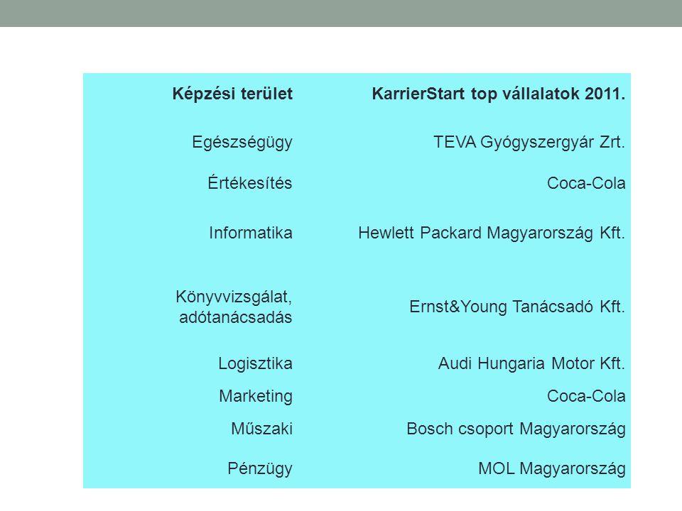 Képzési terület KarrierStart top vállalatok 2011. Egészségügy. TEVA Gyógyszergyár Zrt. Értékesítés.
