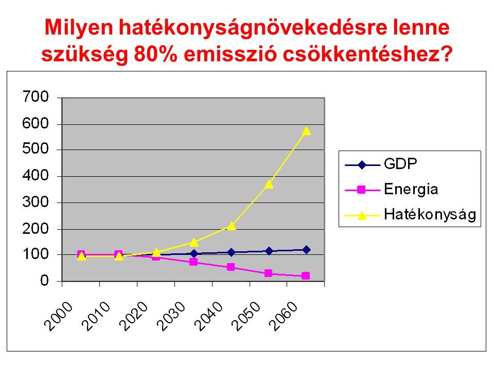 Milyen hatékonyságnövekedésre lenne szükség 80% emisszió csökkentéshez