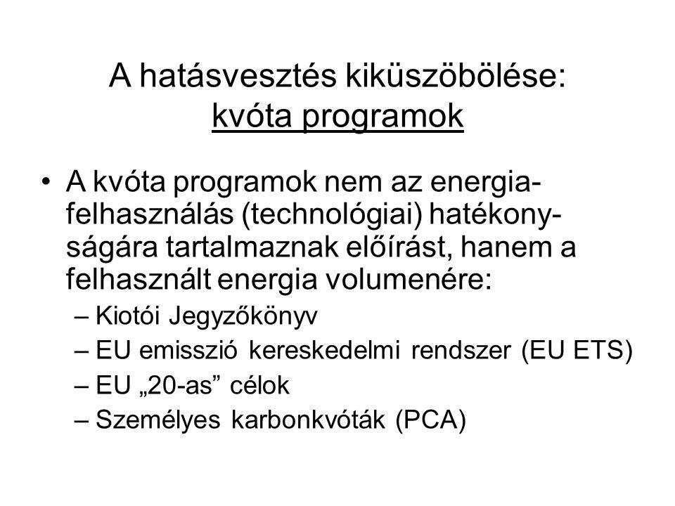 A hatásvesztés kiküszöbölése: kvóta programok