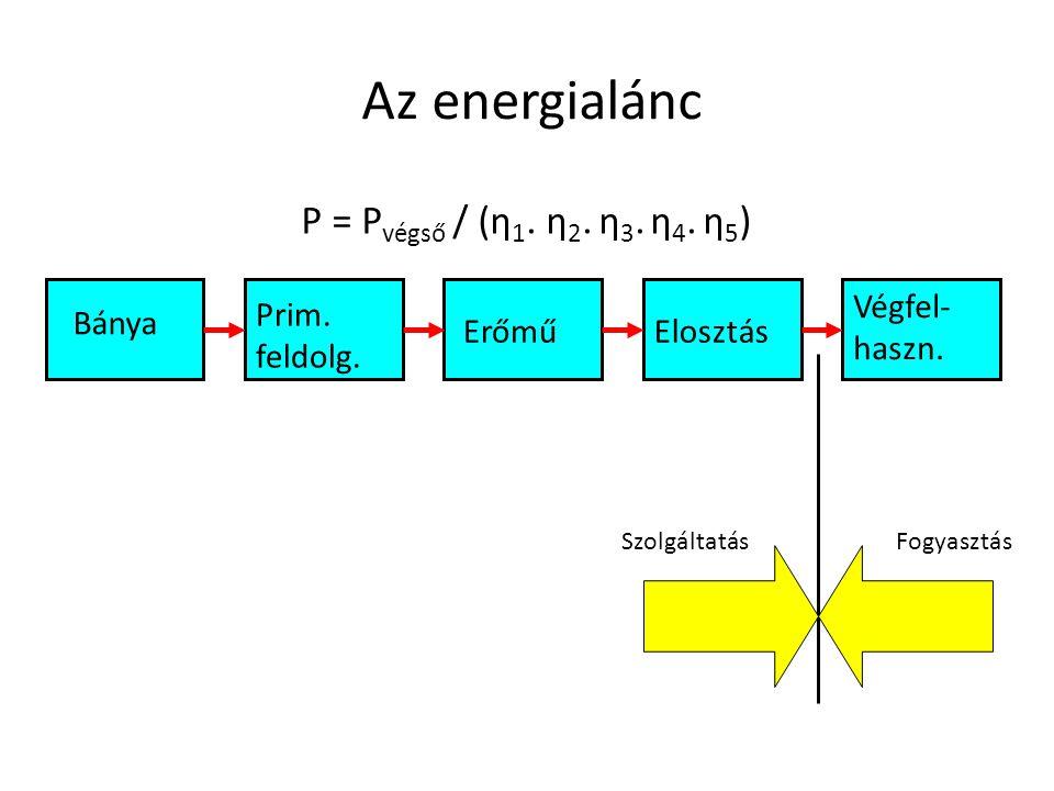 Az energialánc P = Pvégső / (η1. η2. η3. η4. η5) Végfel-haszn.
