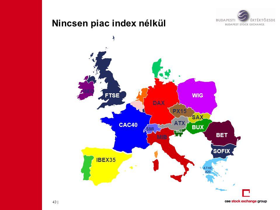 Nincsen piac index nélkül
