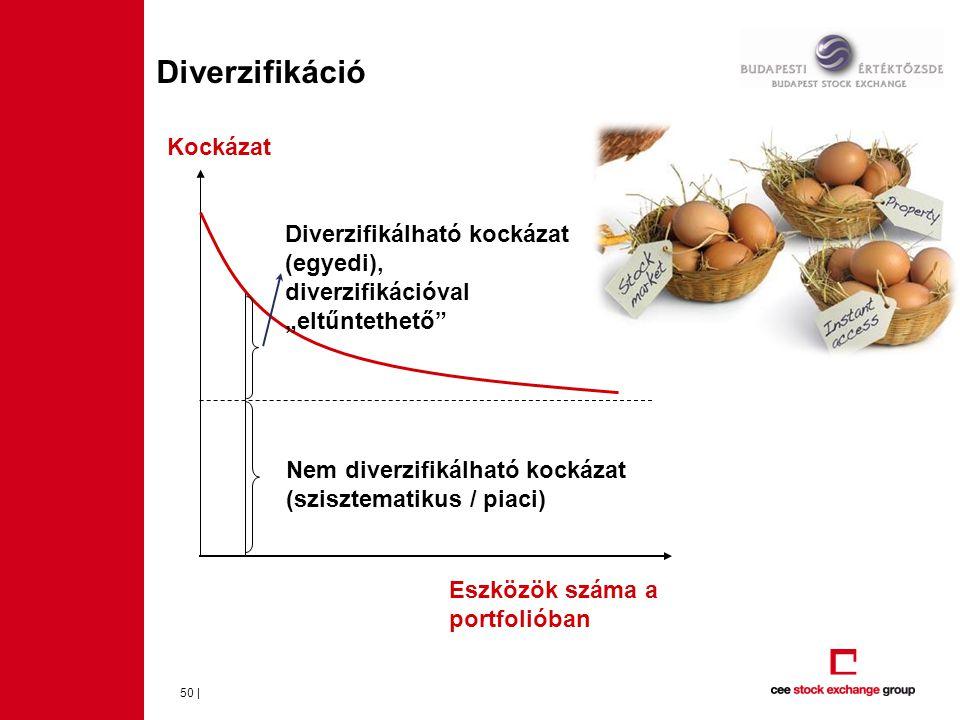 Diverzifikáció Kockázat Diverzifikálható kockázat (egyedi),