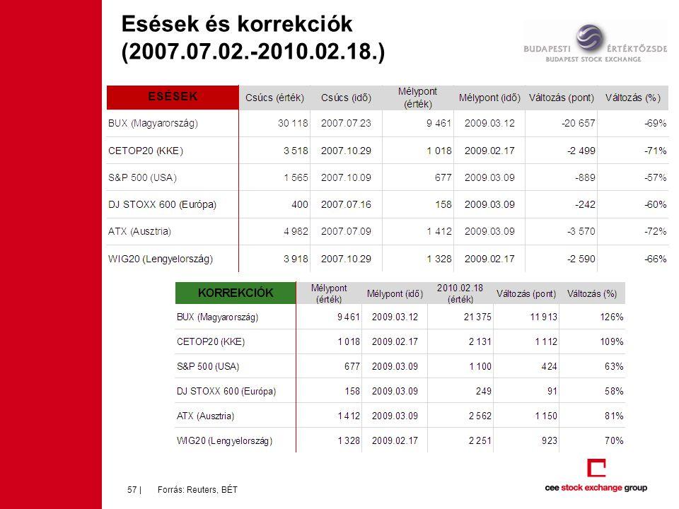 Esések és korrekciók (2007.07.02.-2010.02.18.)
