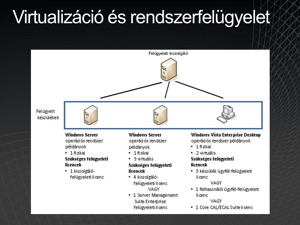 Virtualizáció és rendszerfelügyelet