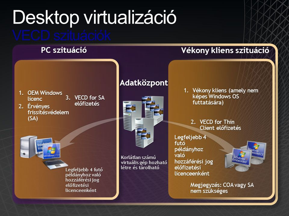 Desktop virtualizáció VECD szituációk