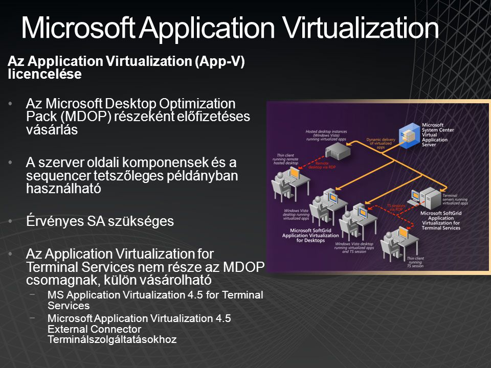Microsoft Application Virtualization