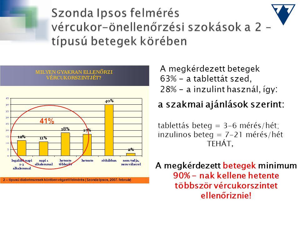 Szonda Ipsos felmérés vércukor-önellenőrzési szokások a 2 – típusú betegek körében