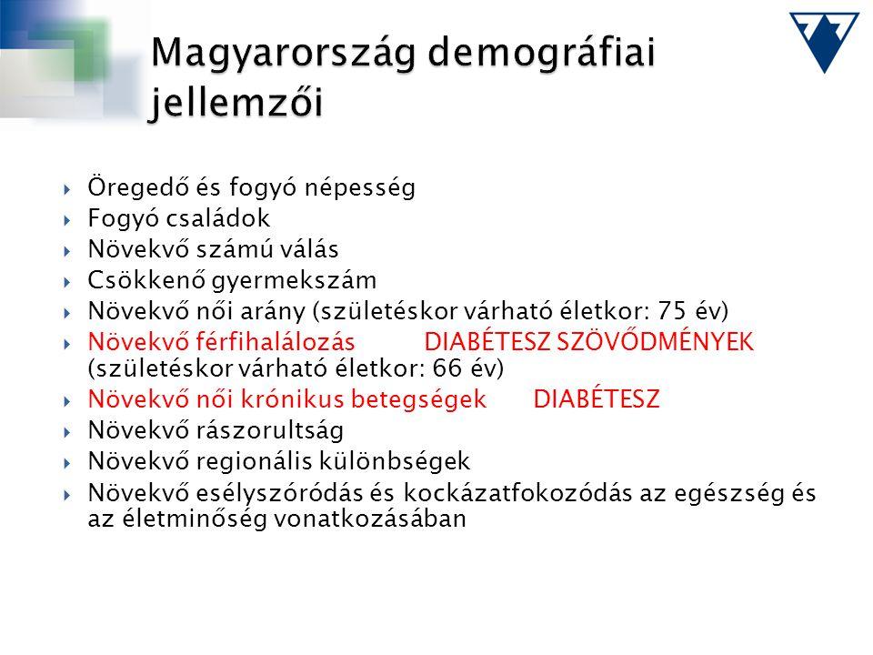 Magyarország demográfiai jellemzői