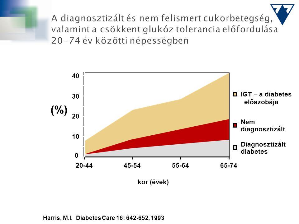 A diagnosztizált és nem felismert cukorbetegség, valamint a csökkent glukóz tolerancia előfordulása 20-74 év közötti népességben