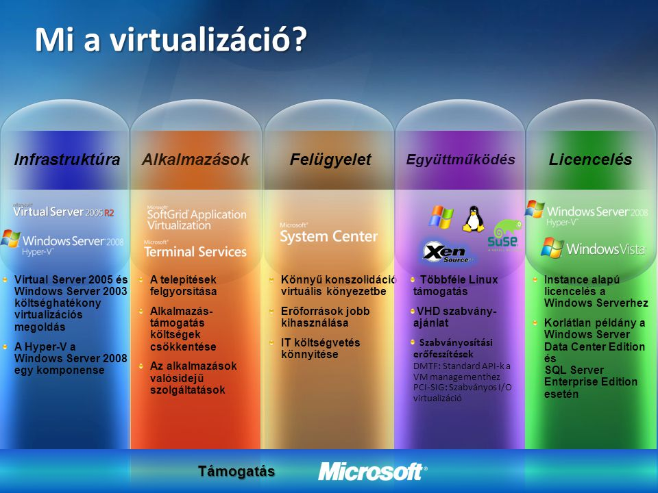 Mi a virtualizáció Infrastruktúra Alkalmazások Felügyelet Licencelés