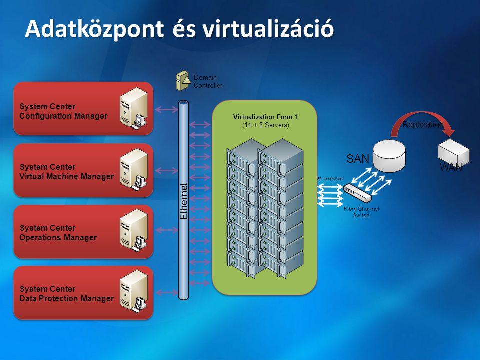Adatközpont és virtualizáció