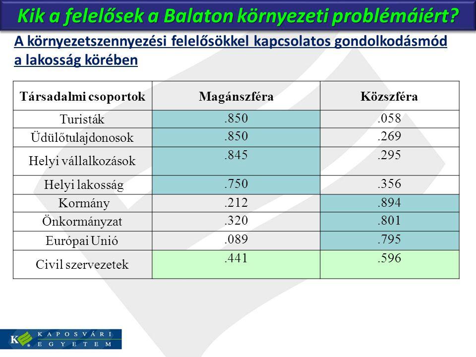 Kik a felelősek a Balaton környezeti problémáiért