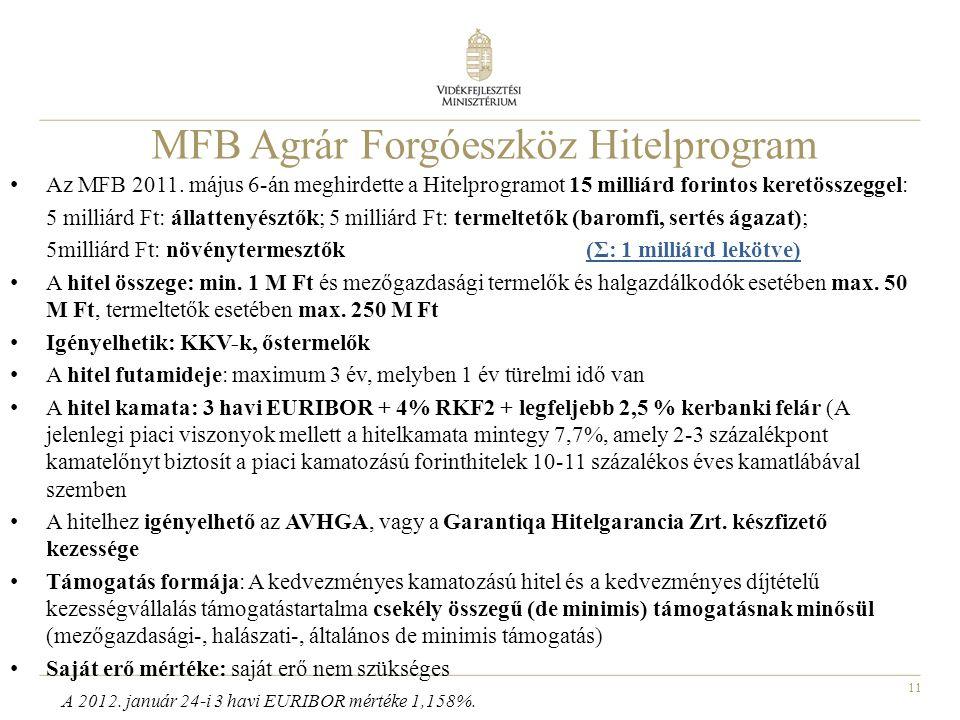 MFB Agrár Forgóeszköz Hitelprogram