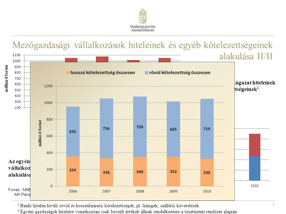 Mezőgazdasági vállalkozások hiteleinek és egyéb kötelezettségeinek alakulása II/II