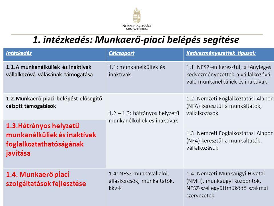 1. intézkedés: Munkaerő-piaci belépés segítése