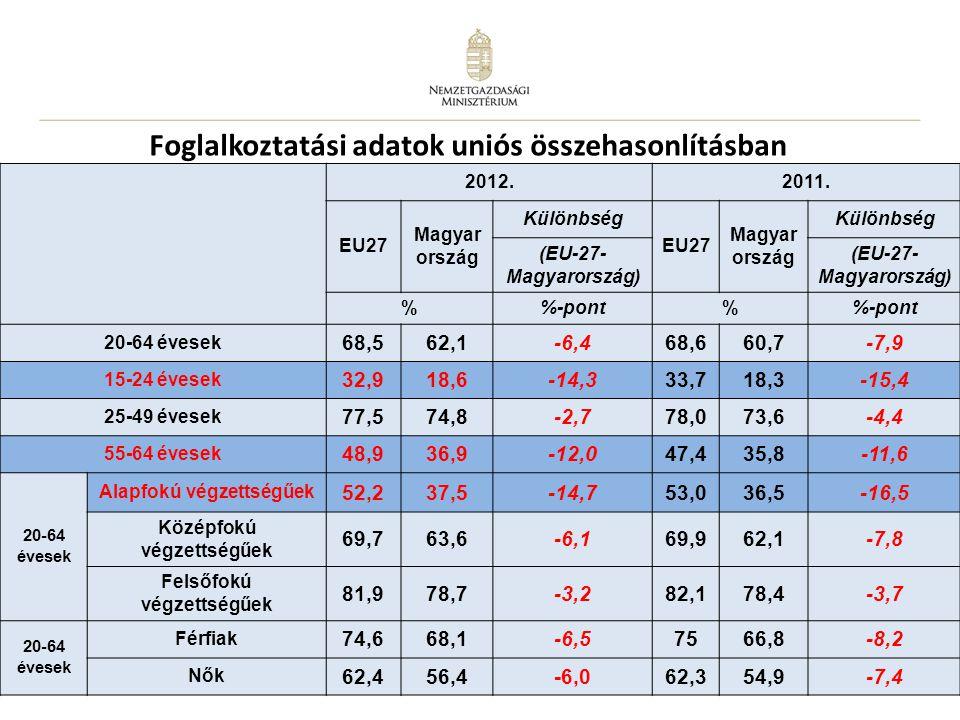 Foglalkoztatási adatok uniós összehasonlításban
