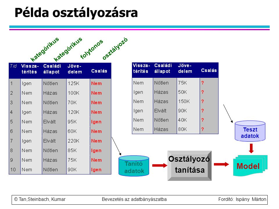 Példa osztályozásra Osztályozó tanítása Model kategórikus kategórikus
