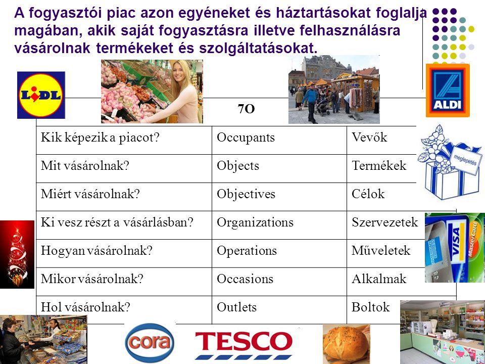 A fogyasztói piac azon egyéneket és háztartásokat foglalja magában, akik saját fogyasztásra illetve felhasználásra vásárolnak termékeket és szolgáltatásokat.