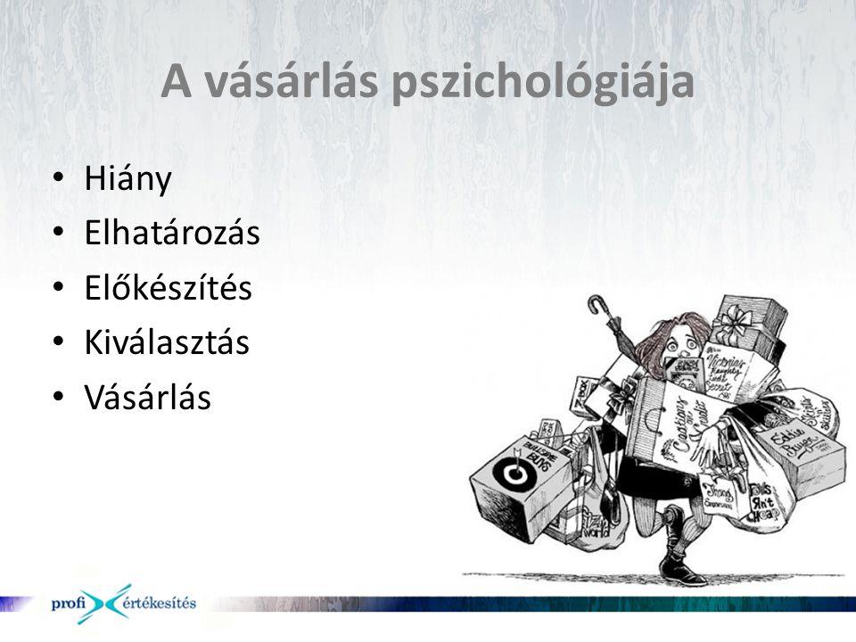A vásárlás pszichológiája
