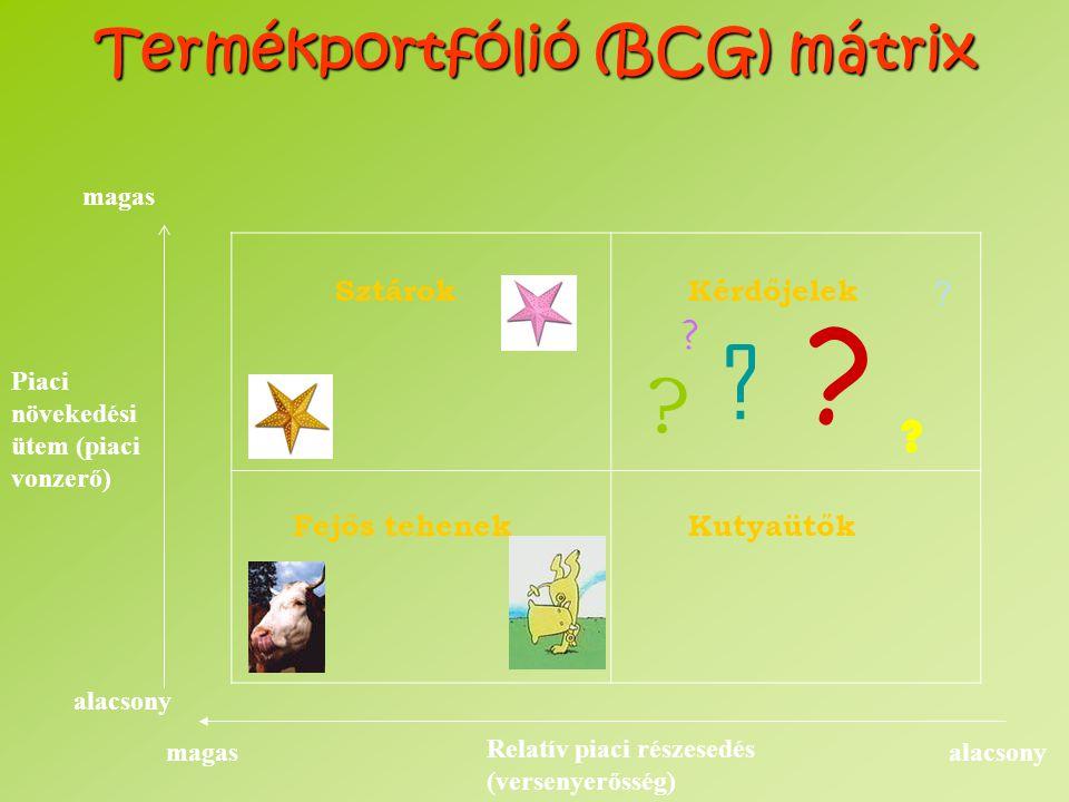 Termékportfólió (BCG) mátrix