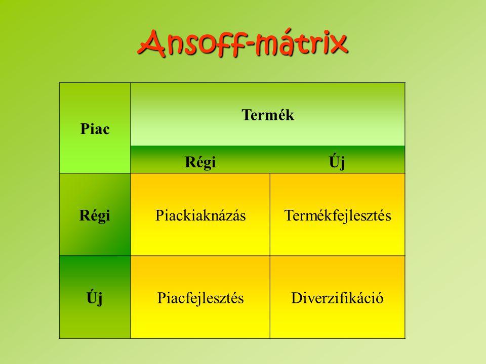 Ansoff-mátrix Piac Termék Régi Új Piackiaknázás Termékfejlesztés