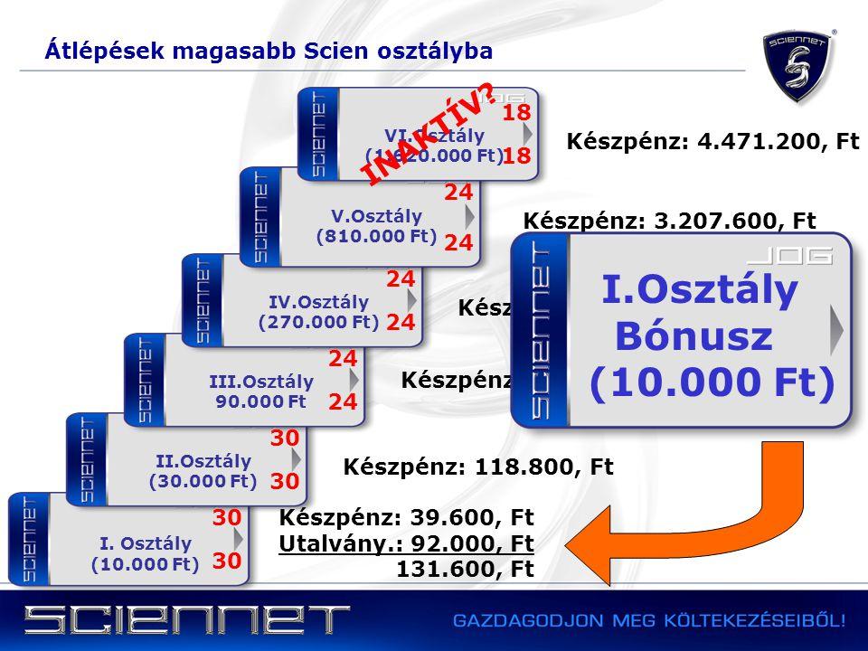 I.Osztály Bónusz (10.000 Ft) INAKTÍV