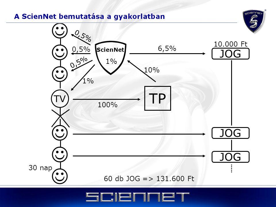       TP JOG JOG JOG TV A ScienNet bemutatása a gyakorlatban