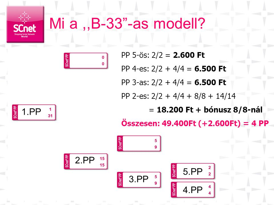 Mi a ,,B-33 -as modell 1.PP 2.PP 5.PP 3.PP 4.PP
