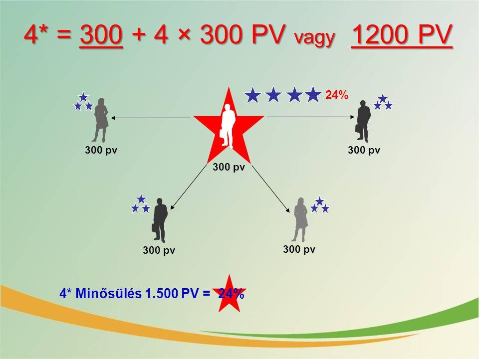 4* = 300 + 4 × 300 PV vagy 1200 PV 4* Minősülés 1.500 PV = 24% 24%