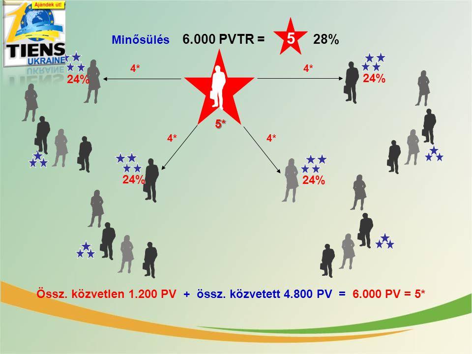 Össz. közvetlen 1.200 PV + össz. közvetett 4.800 PV = 6.000 PV = 5*