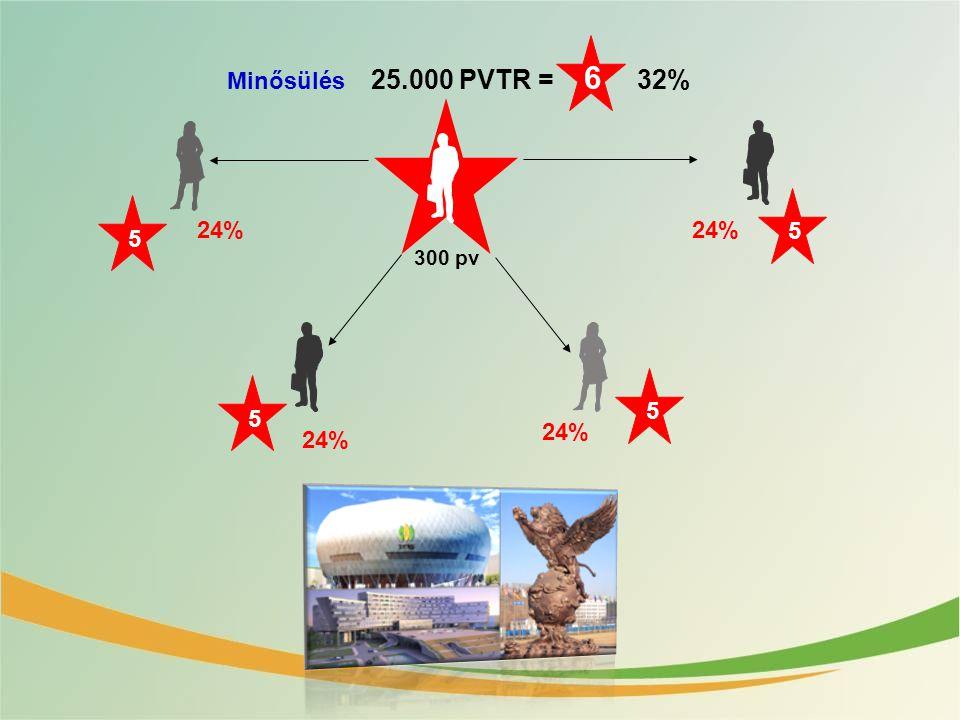 Minősülés 25.000 PVTR = 6 32% 24% 5 5 24% 300 pv 5 5 24% 24%