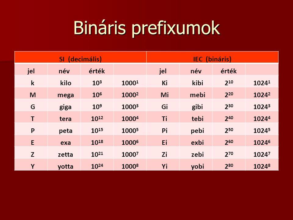 Bináris prefixumok SI (decimális) IEC (bináris) jel név érték k kilo