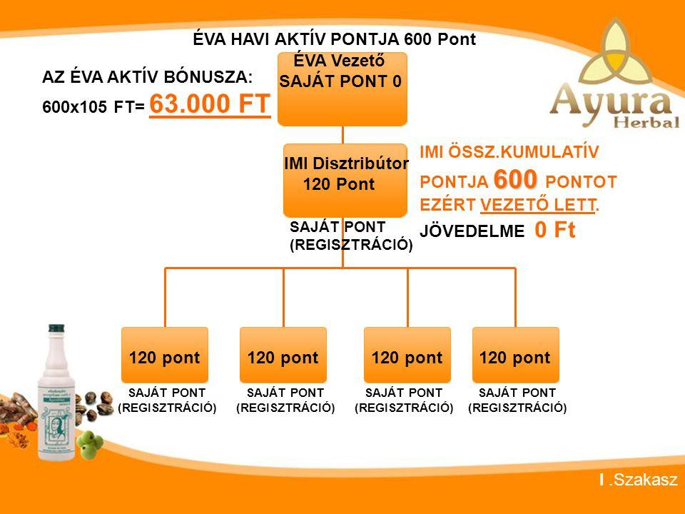 ÉVA HAVI AKTÍV PONTJA 600 Pont ÉVA Vezető SAJÁT PONT 0