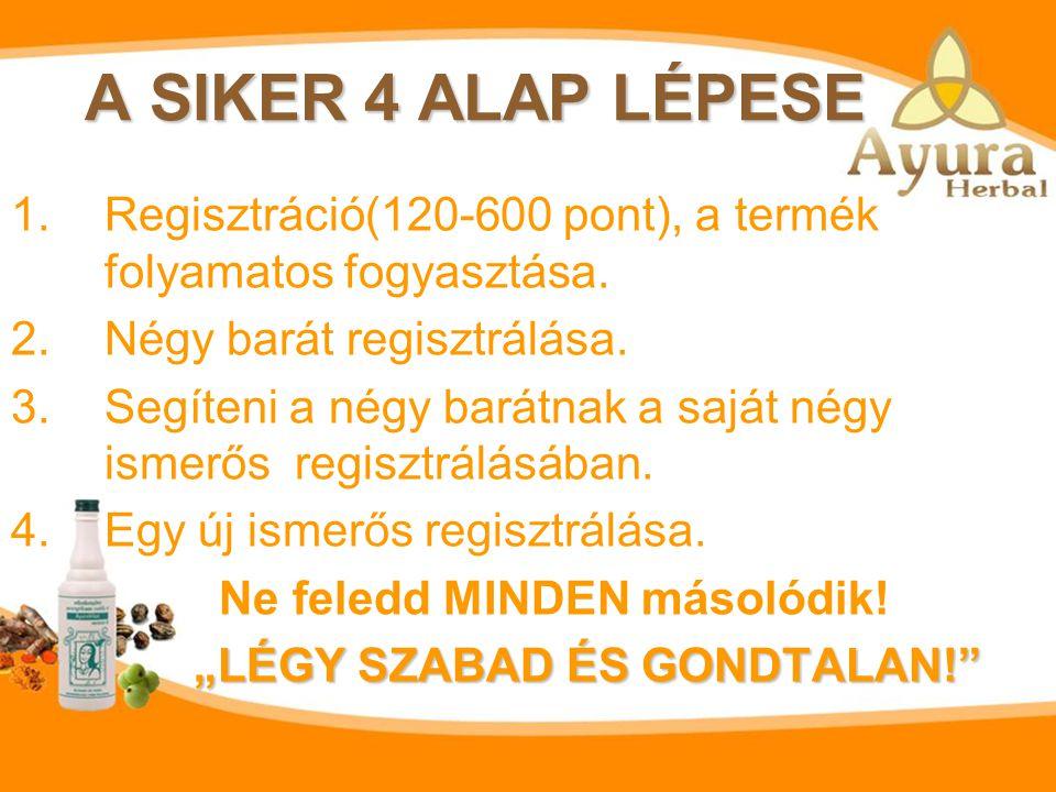 A SIKER 4 ALAP LÉPESE Regisztráció(120-600 pont), a termék folyamatos fogyasztása. Négy barát regisztrálása.