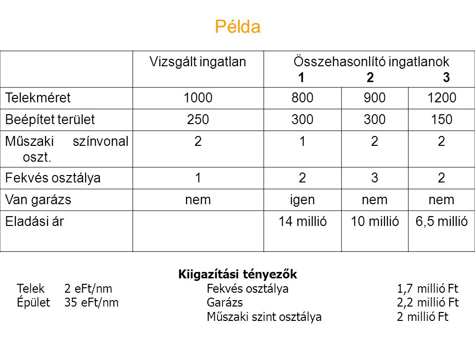 Példa Vizsgált ingatlan 1 2 3 Telekméret 1000 800 900 1200