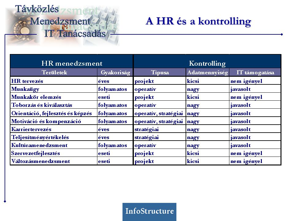 A HR és a kontrolling Nem kell