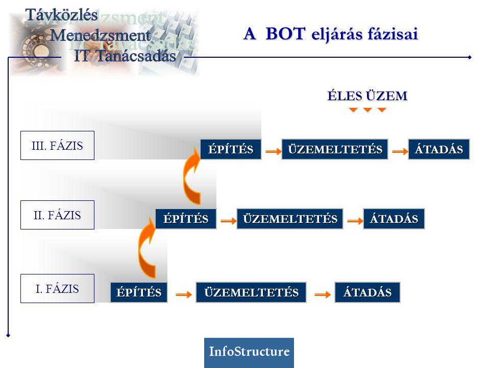 A BOT eljárás fázisai ÉLES ÜZEM  III. FÁZIS ÉPÍTÉS ÜZEMELTETÉS