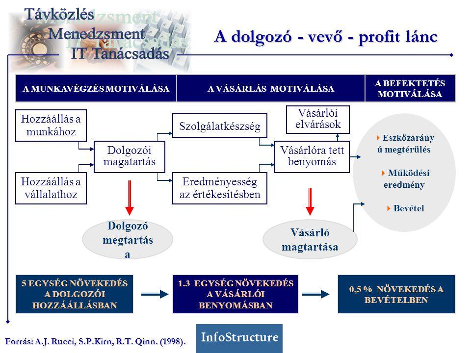 A dolgozó - vevő - profit lánc