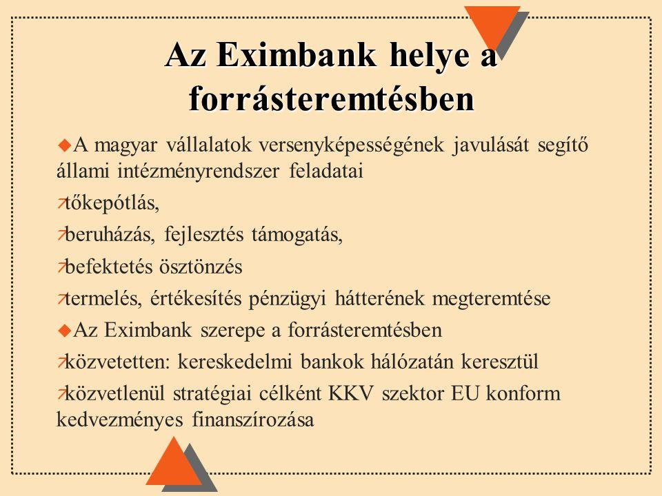 Az Eximbank helye a forrásteremtésben