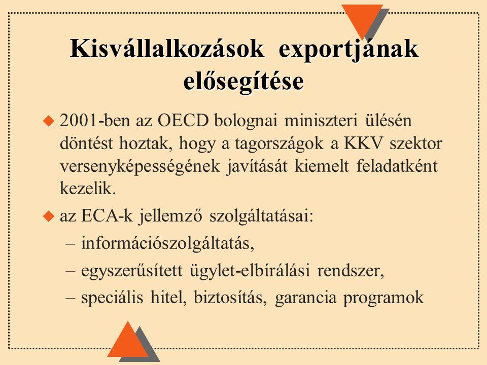 Kisvállalkozások exportjának elősegítése